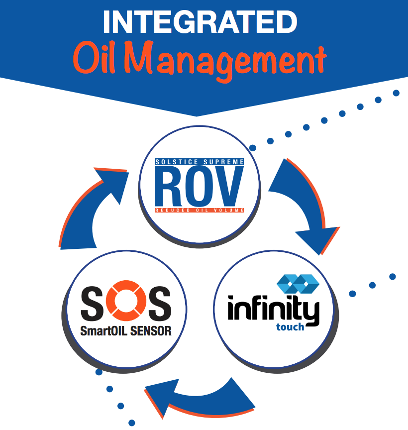 The Three Components of Integrated Oil Management